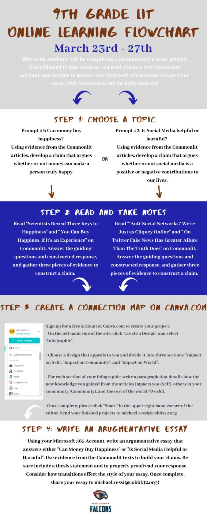 Online Learning FlowChart (1)