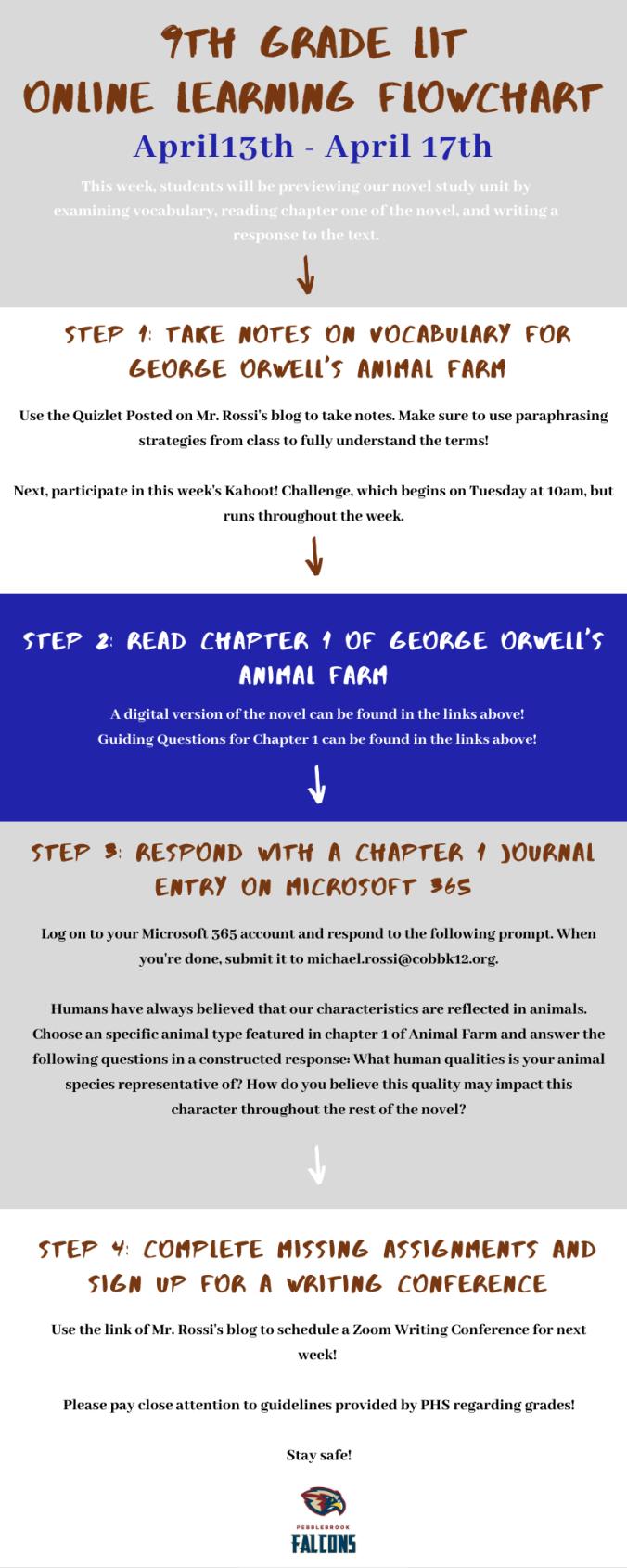 Copy of Online Learning FlowChart (3)