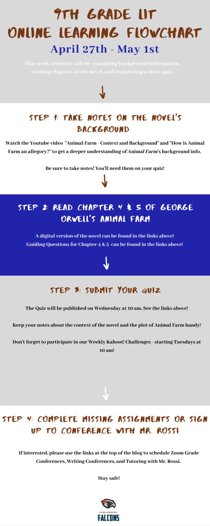 Copy of Online Learning FlowChart (6)